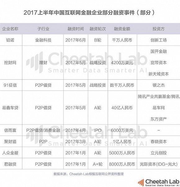 2017互联网金融分类排行榜:P2P重装上路,移动支付将成最大入口,金融科技闪亮登场