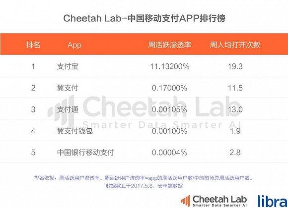Cheetah Lab(原猎豹全球智库)预计,在2017年,中国的移动支付将进一步普及,对于整个互联网金融行业来说,移动支付将成为金融平台的入口。