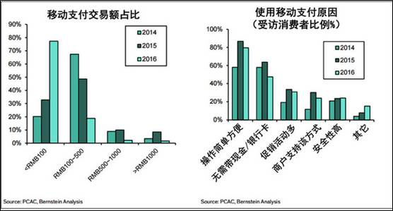 在中国第三方支付个人消费市场,阿里的支付宝和腾讯的财付通、微信支付占据了94%江山(目前他们的重点已经转向海外支付市场),对于其他新进入者来说,难度巨大。