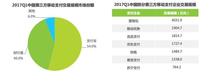 支付宝聚焦的成果,体现在了第三方的报告中。艾瑞(iResearch)公布的数据显示,2017年第一季度中国第三方移动支付交易市场中,支付宝市场份额同比增长2.2%至54%。紧随其后的腾讯旗下财付通(含微信支付),交易市场份额同比增长1.7%至40%。