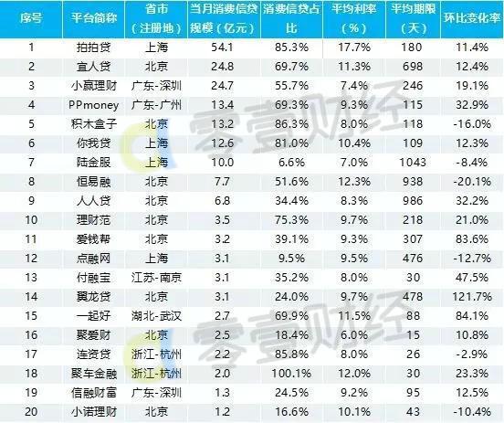 7月P2P消费信贷交易额20强出炉,3家环比大增80%以上
