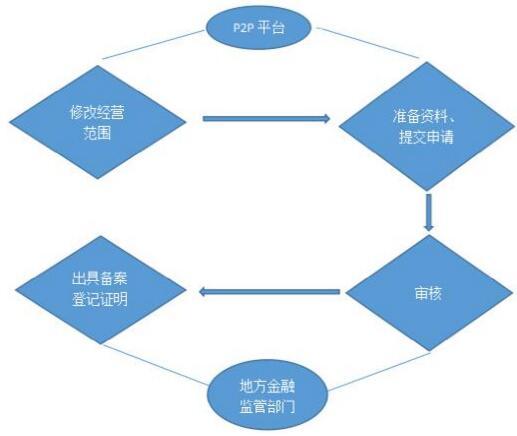1、P2P平台需先到工商登记部门修改经营范围,明确网络借贷信息中介等内容。