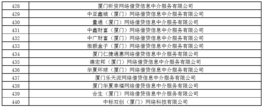 厦门公布440家不予备案P2P名单 6月7日前须变更经营范围(附名单) 资讯 第17张