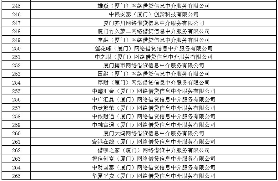 厦门公布440家不予备案P2P名单 6月7日前须变更经营范围(附名单) 资讯 第10张