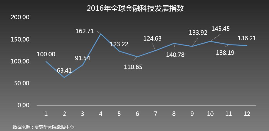 零壹财经推出首个金融科技指数系列,2016年底发展指数为136.21,评价指数为132.00