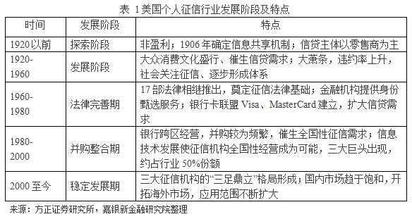 中国个人征信行业现状和趋势展望