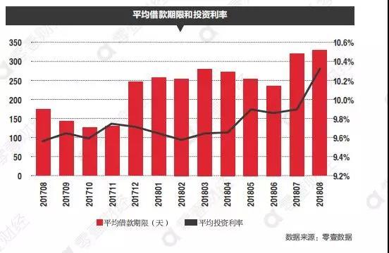 """洪偌馨:P2P度过阶段性危机,但也正在接近成长的""""天花板"""""""