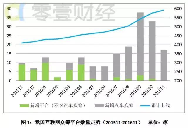 众筹行业大节点:前11个月筹资规模已破200亿