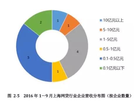 P2P营收、盈利情况曝光:上海14家平台平均利润率仅5.1% 9家平台实现盈利